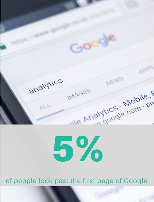 5 percent of people look past the first page of Google