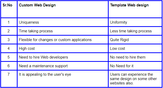 Difference between Custom web Design and Templated Web design