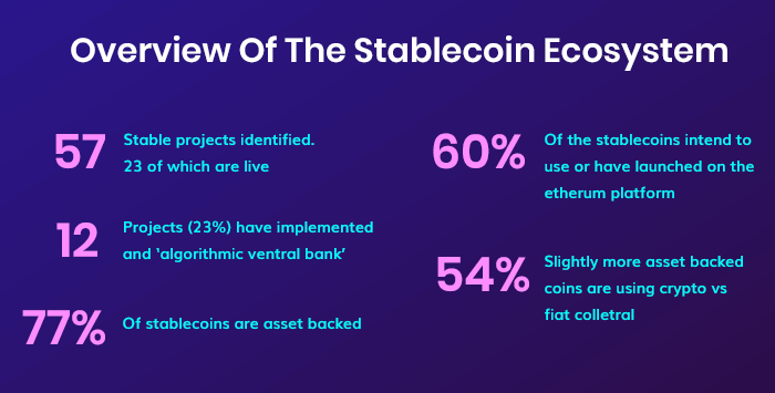 Stablecoin Ecosystem
