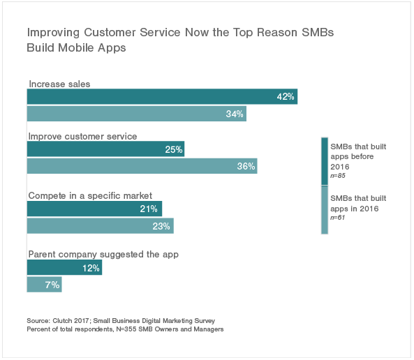 Customer Services of Mobile App Users