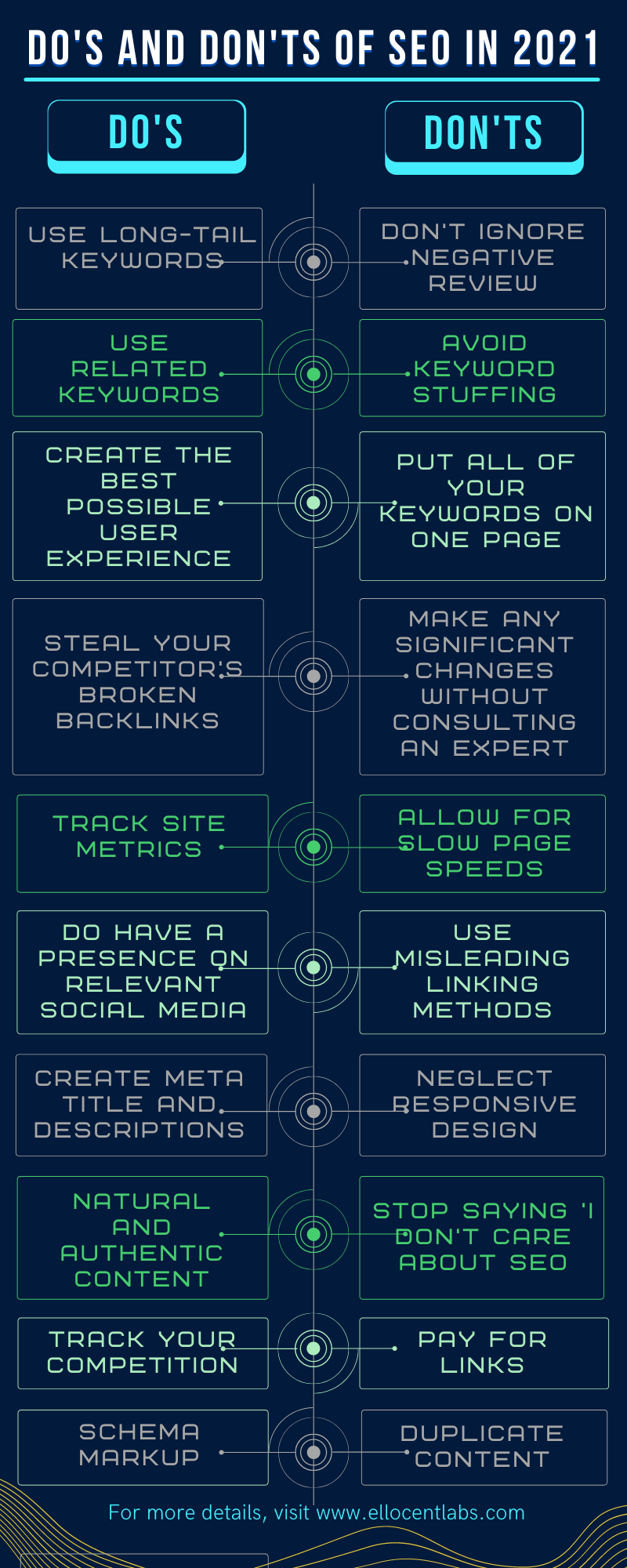 Do's and Don'ts of SEO in 2021