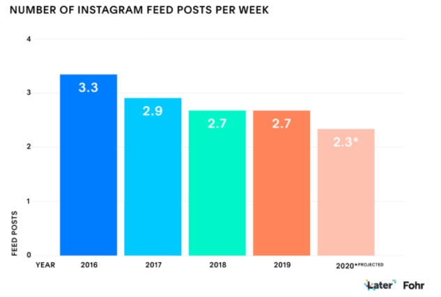 Insta Stories Emerging as the Powerful Tool for Business