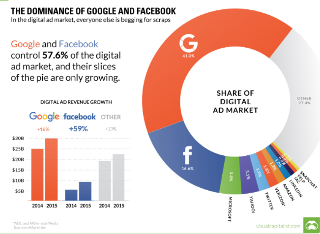 dominance of Google Ad and Facebook Ad