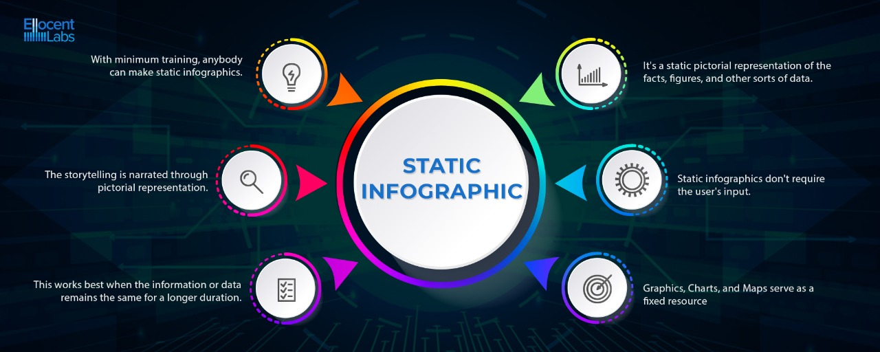Comparison of Static and Animated Infographic
